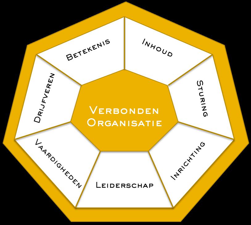 Samenwerkingswiel - Sanne Smeedt - Individuele en Organisatie Coaching